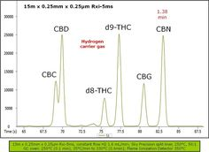 The separation problem with CBC and CBD in GC analysis of medical cannabis with 5% phenyl-type columns. «  ChromaBLOGraphy: Restek's Chromatography Blog