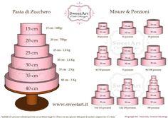 .Cake Portions Cake Decorating Frosting, Cake Decorating Designs, Cake Decorating Techniques, Cake Size Chart, Cake Chart, Fondant Tips, Fondant Cakes, Cupcake Cakes, Cupcakes