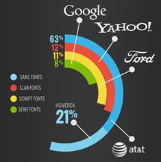 Tastyplacement - an Austin based SEO and web design agency created a wonderful infographic about fonts and colors that drive the world's top brands. Web Design Agency, Graphic Design Trends, Logo Design Inspiration, Flyer Poster, Lettering Design, Google, Branding, Infographics, Logos