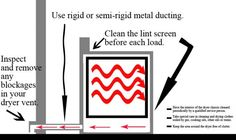 How To: Clean Dryer Ducting by Idler's Appliances | Idler's Blog -- great cleaning and safety tips