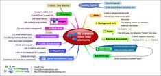 mind mapping | .com%2F15-common-mind-map-elements%2F 15+common+mind+map ...
