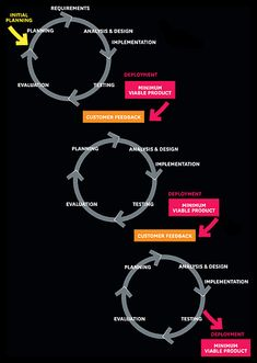 startup infographic & chart Why the Lean Start-Up Changes Everything Infographic Description Quick Responsive Development. In contrast to traditional Harvard Business Review, Harvard Business School, Writing A Business Plan, Start Up Business, Business Planning, Business Ideas, Innovation, Design Thinking, Service Design