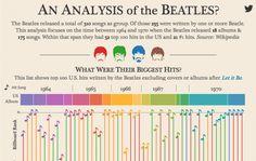 Todo lo que quieras saber sobre los Beatles