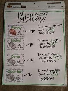 Money Anchor Chart