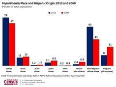 La población hispana aumentará más del doble para el 2060. Irá de 53.3 millones a 128.8 millones. Fuente: Pew Hispanic
