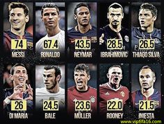 Income standings in football!