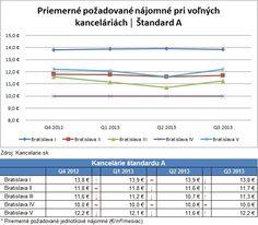 *Report 3Q 2013* Kancelárie Bratislava, štandard A
