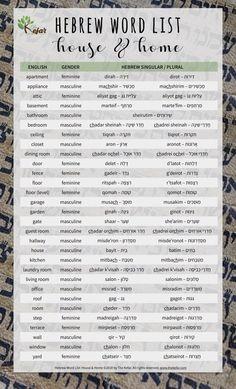 Hebrew Word List: House Words in Hebrew - The Kefar Hebrew Writing, Biblical Hebrew, Hebrew Words, Jesus In Hebrew, The Words, Learn Hebrew Alphabet, Hebrew School, Bible Knowledge, Word Study
