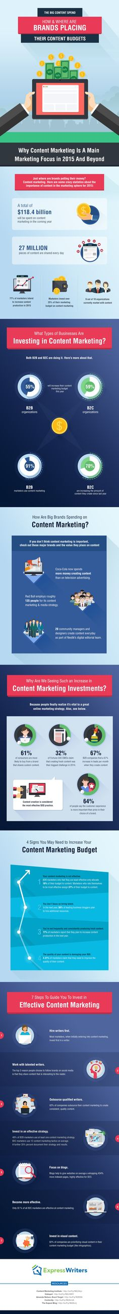 How & Where Brands Are Placing Their Content Budgets | #infographic via @HubSpot