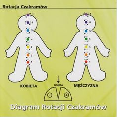 Diagram Rotacji Czakramów
