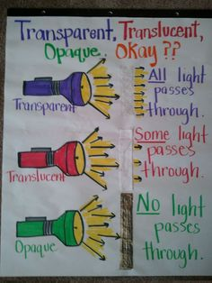 Nice anchor chart to show the meanings of transparent, translucent, and opaque. Image only