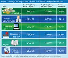 Bacheloru0027s Degree Graduates, From September 2012 Salary Survey   NACE