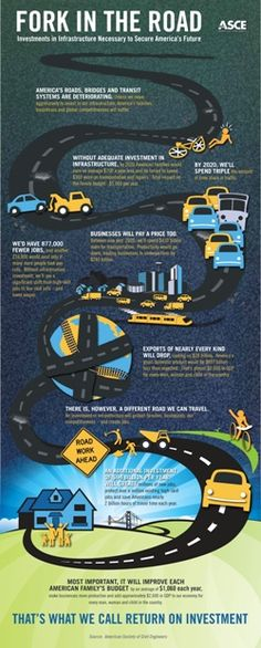 Fork in the Road Infographic from the Foundation supported Failure to Act series