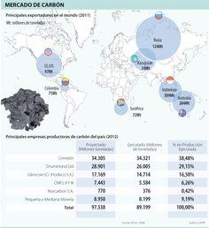 Mercado de Carbón #Mineríacarbón