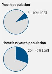 Homelessness in LGBT youth linked to family rejection--tragic.  Absolutely tragic.
