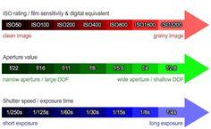 Chart for ISO, aperture, & shutter speed