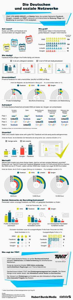 #Infografik: Die Deutschen und soziale Netzwerke | Statista