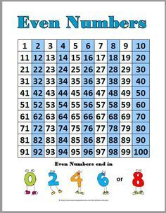 22 Worksheets Products with Odd and even Numbers worksheets products with odd and even numbers The youngsters can enjoy Number Worksheets, Math Worksheets, Alphabet Worksheets. Fun Classroom Activities, Classroom Freebies, Math Classroom, Maths, Math Vocabulary, Kindergarten Activities, Preschool, Number Anchor Charts, Number Chart