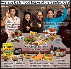 Seinfeld average daily food intake