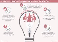 Cinco estrategias que miden el impacto de sus proyectos de RSE
