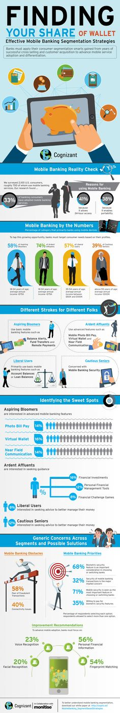 Finding Your Share of Wallet : Effective Mobile Banking Segmentation Strategies Infographic