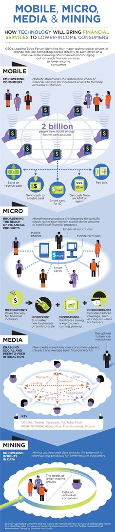 Here is an infographic depicting information on effects of technology on financial services.