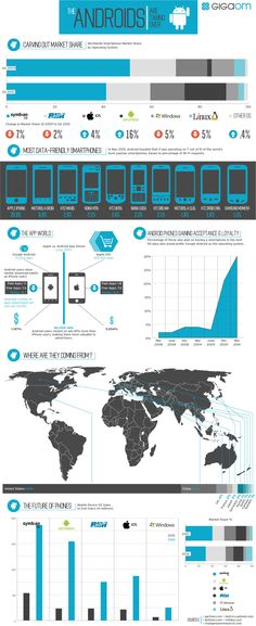 How Android Is Taking Over