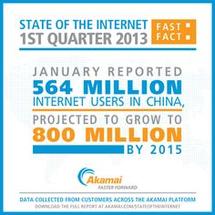 Fast Fact: January reported 564 million Internet users in China, projected to grow to 800 million by 2015. Get more facts like this in the latest edition of Akamai's State of the Internet report, which you can download here: http://www.akamai.com/stateoftheinternet/