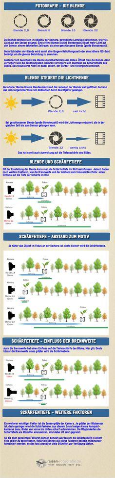 Infografik Blende und Schärfentiefe