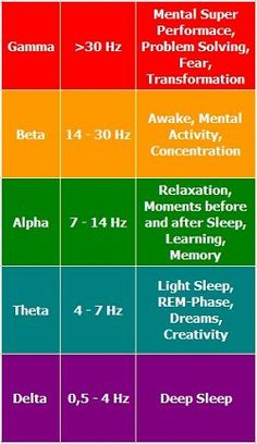 What kind of binaural beats (brain waves) are best for writing an essay?