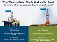 Offshore drilling & Onshore drilling comparison