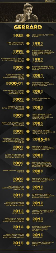 Amazing infographic of Steven Gerrard's Liverpool career - Liverpool FC Liverpool Fc, Steven Gerrard Liverpool, Liverpool Captain, Liverpool Players, Liverpool Football Club, Liverpool Legends, Stevie G, France Football, Football Soccer
