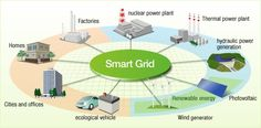 Smart Grid of the Future