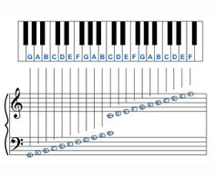 The reference section provides frequently asked questions, an extensive glossary of musical terminologies, and a music notation chart. Music Theory Lessons, Online Music Lessons, Music Lessons For Kids, Piano Lessons, Reading Sheet Music, Piano Music Notes, Piano Songs, Piano Sheet Music, Music Music