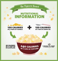 Didn't realize popcorn was such a healthy snack option? Popcorn is low in calories, gluten-free and a whole grain. Healthy Popcorn, Popcorn Recipes, Healthy Snack Options, Healthy Snacks, Healthy Recipes, Breakfast Food List, Breakfast Recipes, Oatmeal Smoothies
