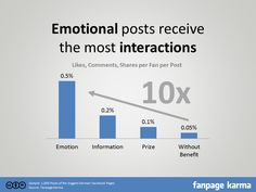 How emotional posts influence your fans [Study]
