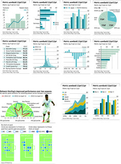 García Media → Financial Times: a classic redesign for the digital age Financial Charts, Financial Times, Digital Strategy, Dashboards, Age, Data Visualization, Editorial Design, Storytelling, North America