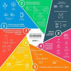 Los límites de la Economía Colaborativa #infografía