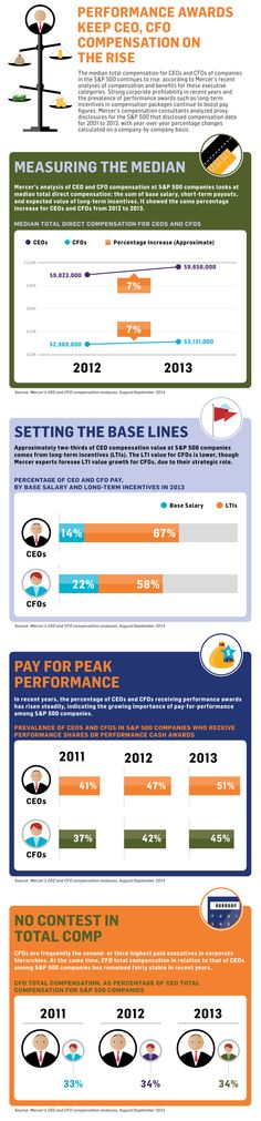 Performance Awards Keep CEO, CFO Compensation on the Rise via Mercer #Infographic