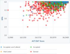 Learn the GPA and Test Scores You Need to Get in to Cornell University: Cornell GPA, SAT and ACT Graph