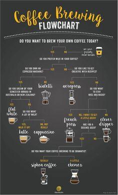 A flowchart to help you choose the right coffee brewing method: http://on.thekitc.hn/bIAtzB