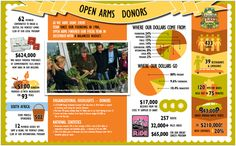 Open Arms of Minnesota created infographics for their 2010 Annual Report. Open Arms cools and delivers free, nutritious meals to people living with chronic and life threatening diseases in the Twin Cities metro area.