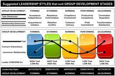 Leadership styles that suit group development stages.