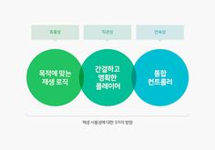 새로워진 오디오클립 앱 플레이어를 소개합니다. : 네이버 블로그 Ppt Design, Chart Design, Layout Design, Packaging Design, Branding Design, Information Visualization, Presentation Layout, Dashboard Design, Editorial Design