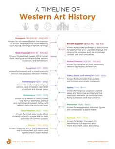 DOWNLOAD: A Creative Way to Get Your Secondary Students Excited About Art History