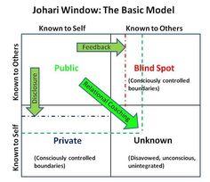 Johari Window