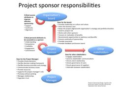 Project Management Cartoon  Project Management Involves The