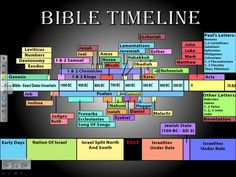 timeline of the book of daniel | Here is a simplified version of that timeline: