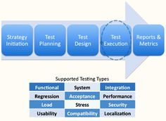 Test Execution and its importance