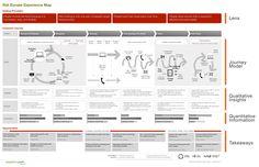 Adaptive Path Experience Map